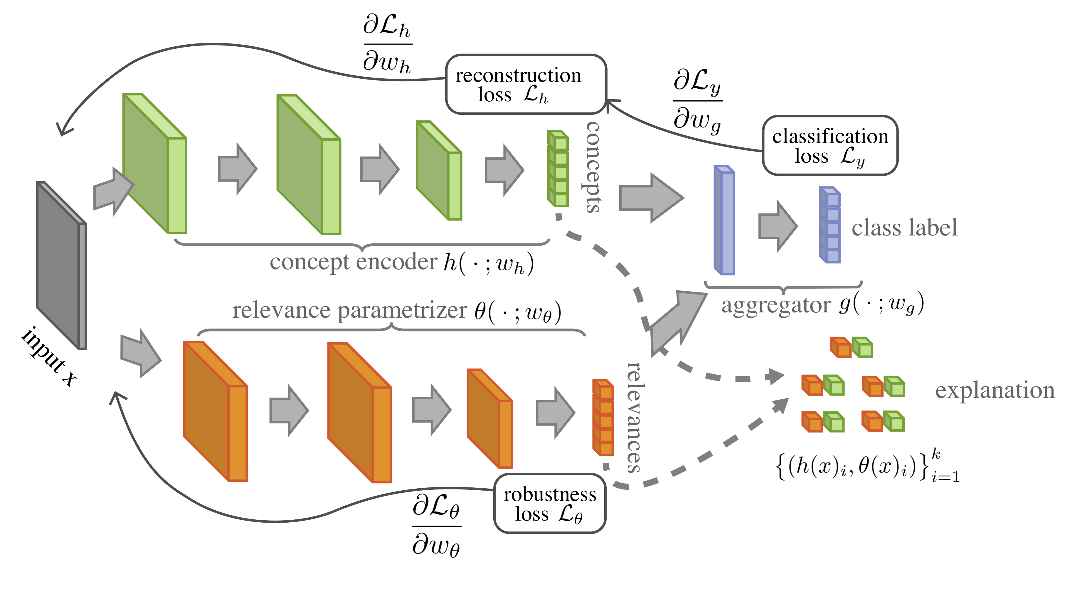 A Self-Explaining Neural Network consists of three components: a concept encoder (green) that transforms the input into a small set of interpretable basis features; an input-dependent parametrizer (orange) that generates relevance scores; and an aggregation function that combines to produce a prediction. The robustness loss on the parametrizer encourages the full model to behave locally as a linear function on $h(x)$ with parameters $\theta(x)$, yielding immediate interpretation of both concepts and relevances.